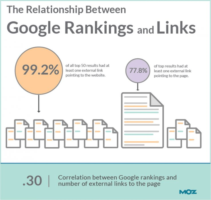 the-relation-between-links-and-google-rankings