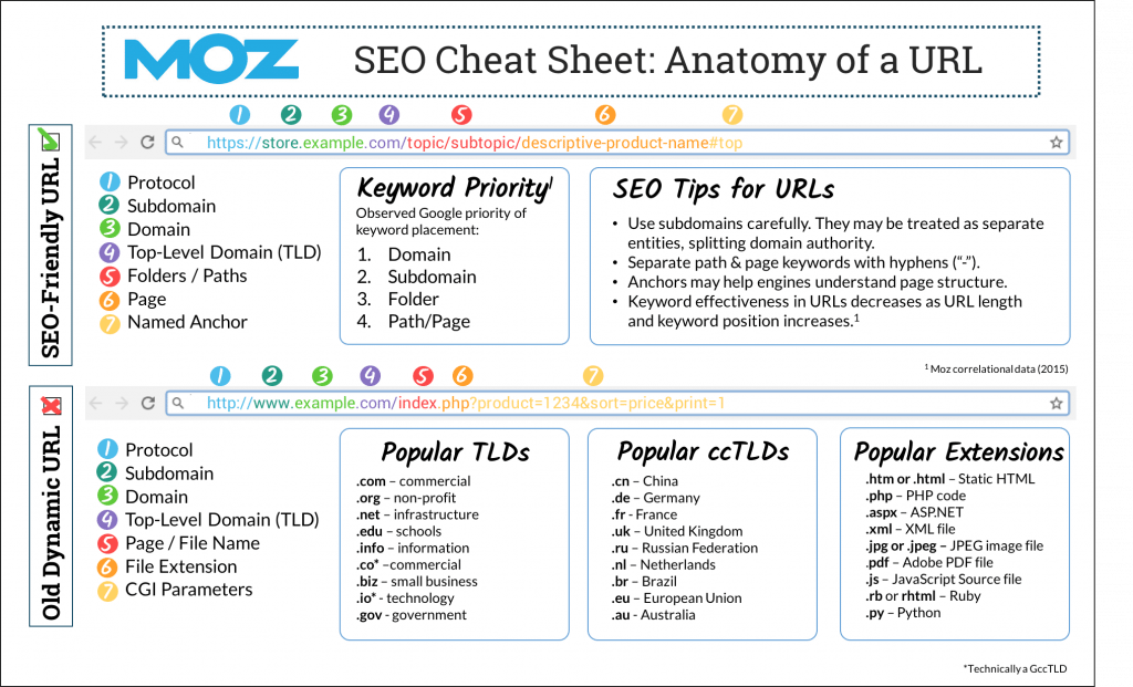 Anatomy-of-a-URL-cheat-sheet