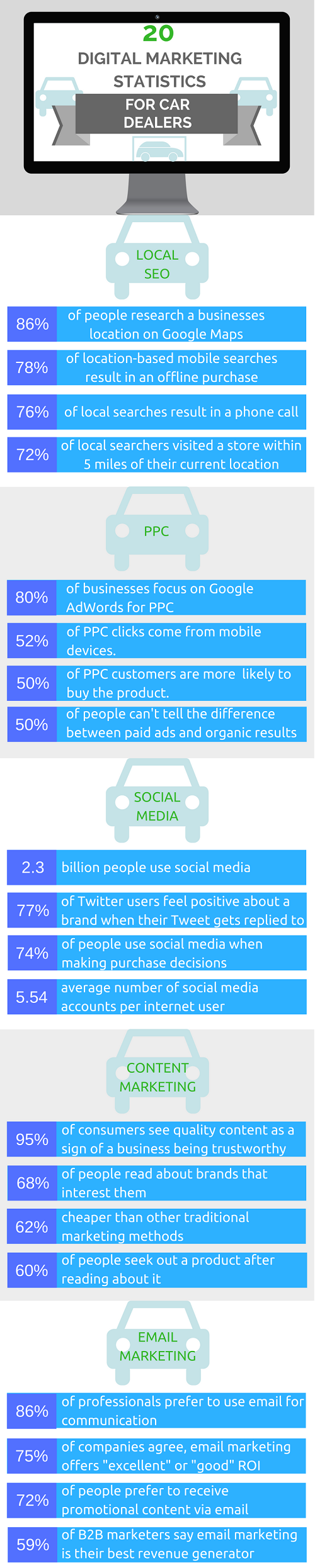 20 Digital Marketing Statistics For Car Dealers