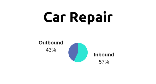 marketing strategies for automotive industry: car repair specialists